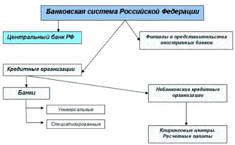 Небанковские кредитные организации фз