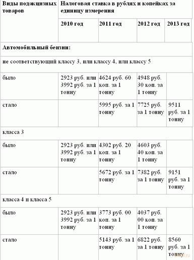Налоговые ставки транспортный налог 2010 каковы ставки транспортного налога