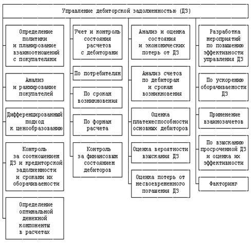 дебиторской учреждениях анализ задолженности в шпаргалка бюджетных