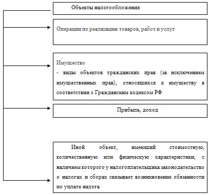 Анализ налога из прибыли 2014