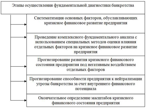 методы анализ угрозы банкротств
