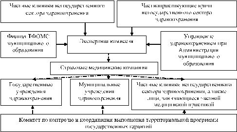 анализ системы управления некоммерческой организации
