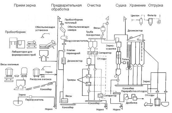Элеватор зерновой схемы конвейер гидравлический