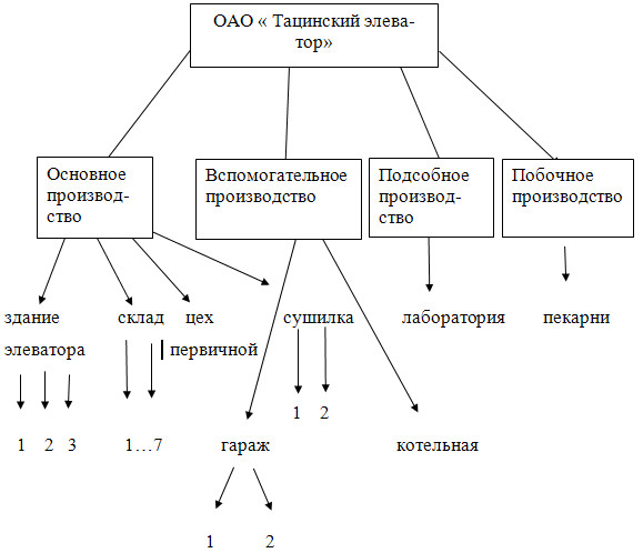 Тацинский элеватор адрес транспортер продажа чебоксары