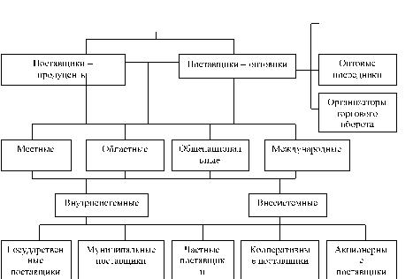 Производственная и организационная структура предприятия доклад 3517
