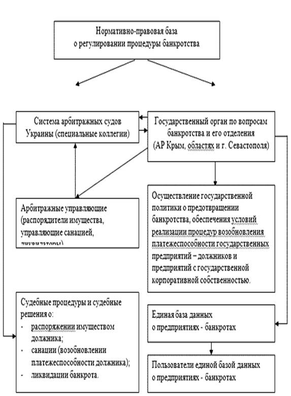 банкротства предприятий в украине