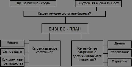 Сущность планирования бизнес план бизнес план для кофейного аппарата