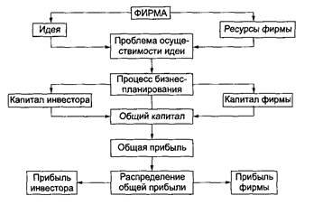 Планирование Деятельности Фирмы М М Алексеева