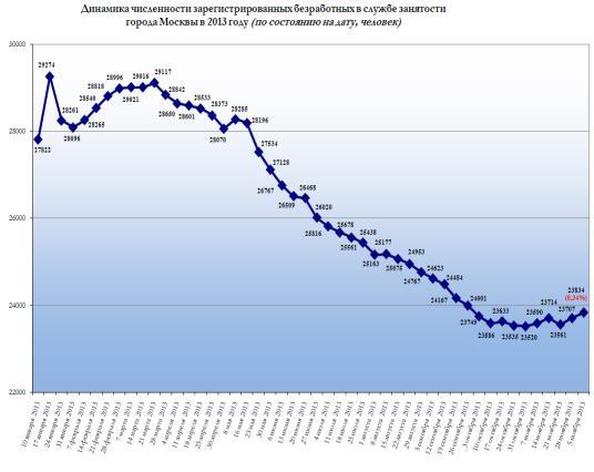численность занятых в москве