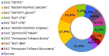 рынок табачных изделий россия