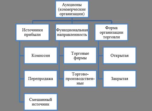 Международные товарные биржи международные аукционы и торги русская стратегия форекс