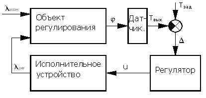 Регулирование температуры на выходе теплообменника Паяный теплообменник Alfa Laval CB110-54H Канск