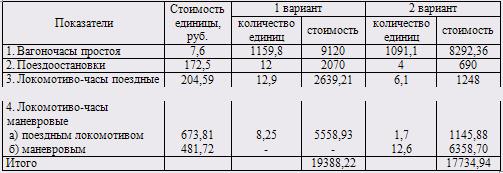 Часа работы локомотива стоимость часов продать корпуса