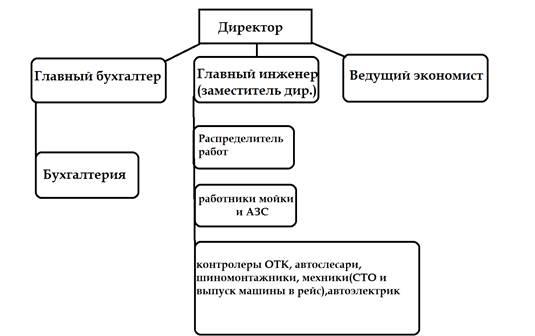 Схема бухгалтерского обслуживания куда подать документы о регистрации ип