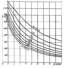 графики применимости ленточных конвейеров