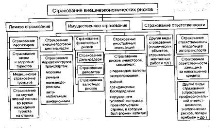 какие виды страхования в россии