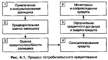 Где взять деньги под залог квартиры в новосибирске