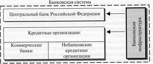 методика определение кредитной организации