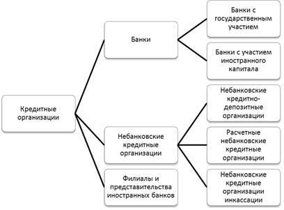 кредитные организации коммерческие банки подать заявку на рефинансирование кредита в банк восточный