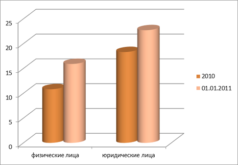 кредит на потребительские нужды беларусбанк процент