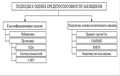 оценка заемщика при банкротстве