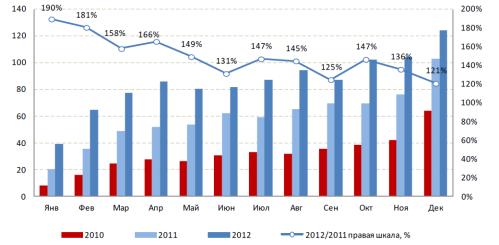 Рост ипотечных кредитов
