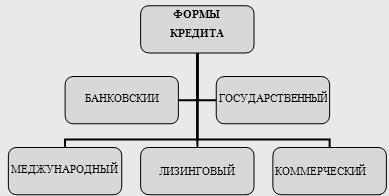 Характеристика основных форм кредита