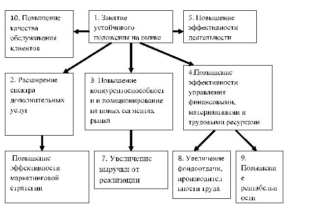Оргструктура ипотечного брокера понятие содержание и виды трудового договора