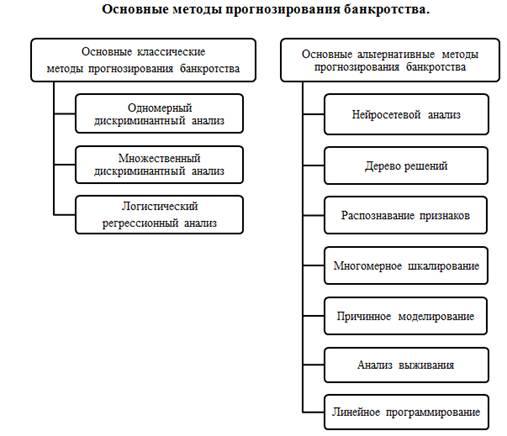 модели и методы прогнозирования банкротства