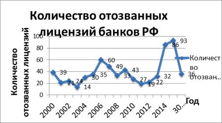 банкротство банк 2014