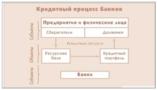 источники кредитных ресурсов банка рб оплатить мтс с банковской карты через интернет
