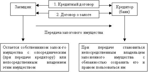 Договор залога обеспечение кредита как получить квартиру в ипотеку в казахстане
