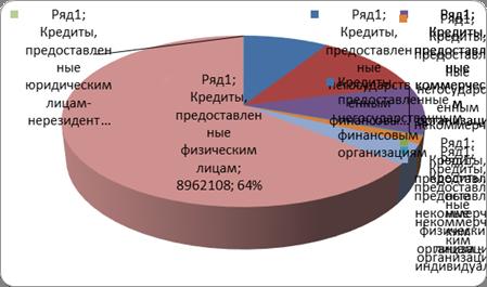 состав кредитного портфеля банка