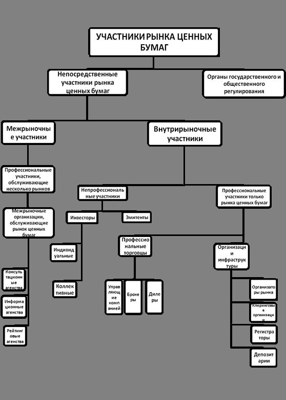 Операции с ценными бумагами Национальный банк Республики Беларусь 335