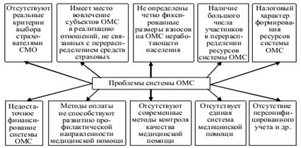 обязательного медицинского страхования в россии