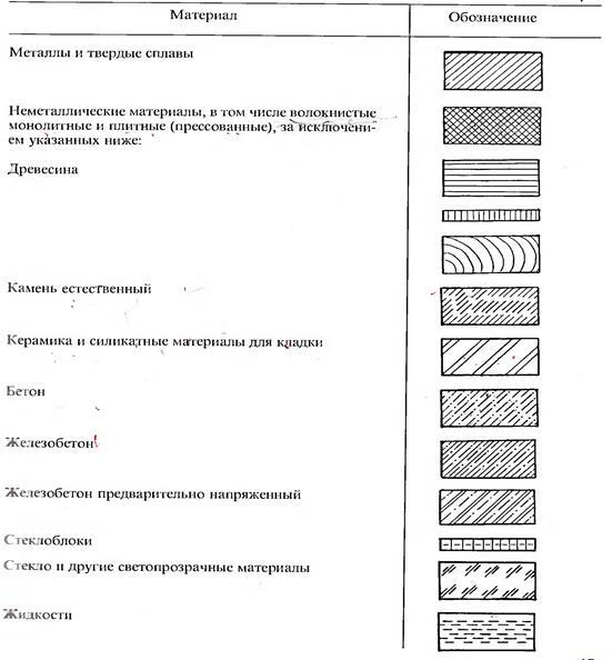 Керамзитобетон на чертежах применение цементных растворов