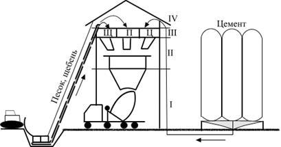 приготовление и транспортировка бетонных смесей