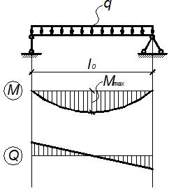 Нагрузки железобетонные ригеля железобетонные шпалы для фундамента