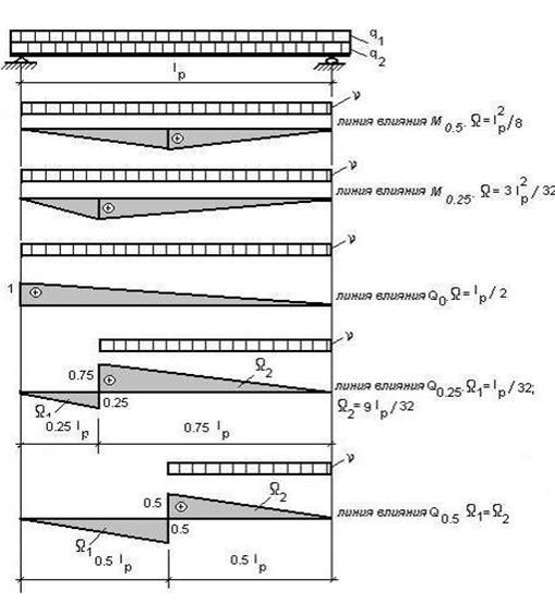 Расчет главной железобетонной балки русты плит перекрытий