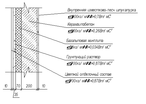 Керамзитобетон сопротивление теплопередаче раствор цементный м300