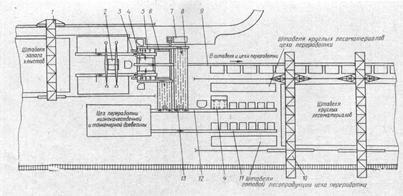 4 сортировка круглых лесоматериалов на нижнем складе продольные сортировочные транспортеры став ленточных конвейеров