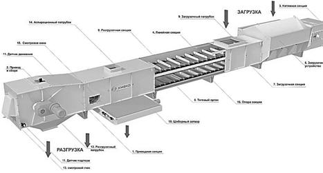 Обзор конвейеров нормы освещения конвейеров