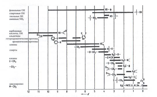 Задачи по ямр спектроскопии с решениями метрология стандартизация и сертификация примеры решения задач