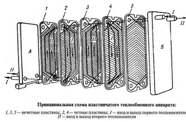 Теплообменник с плоской поверхностью Кожухотрубный испаритель ONDA PE-G 35 Юрга