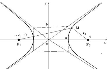 Аналитическая геометрия гипербола решение задач решение задач на стоимость по математике