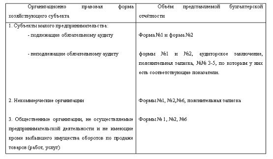 особенности составления отчетности некоммерческих организаций
