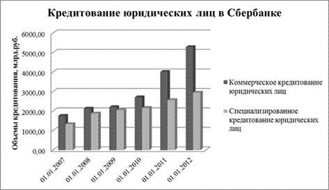 Сетелем банк телефон кредитного отдела москва соединить