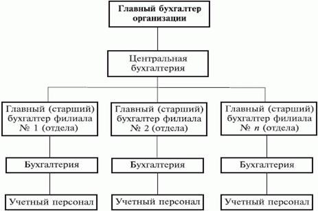 Централизация бухгалтерии код стандартного вычета ндфл в декларации