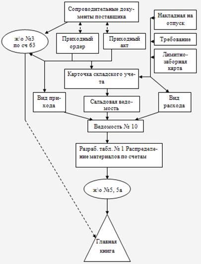 Схема документооборота по учету фото 520