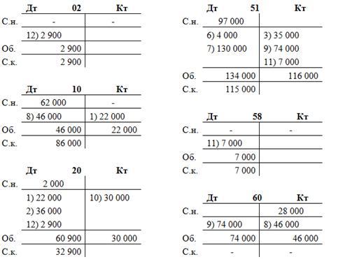 зачислен на расчетный счет краткосрочный кредит банка